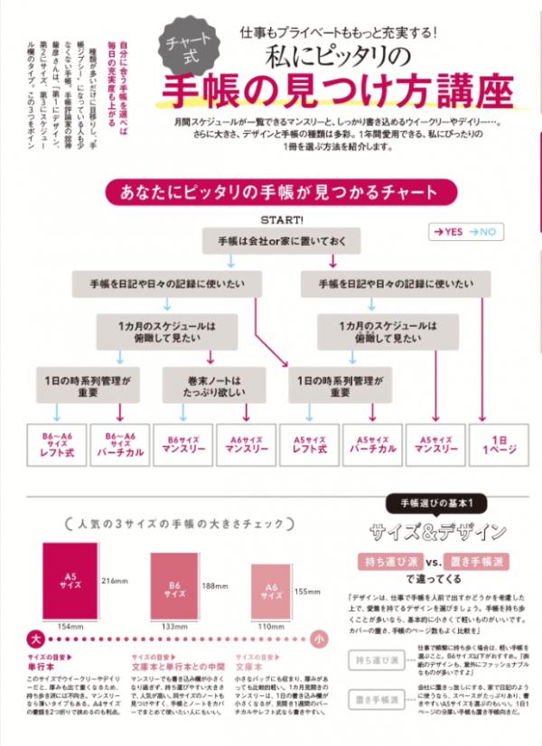 日経WOMAN(ウーマン)2015年11月号